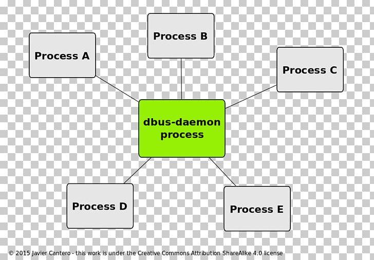 D-Bus Daemon Inter-process Communication Software Bus PNG, Clipart