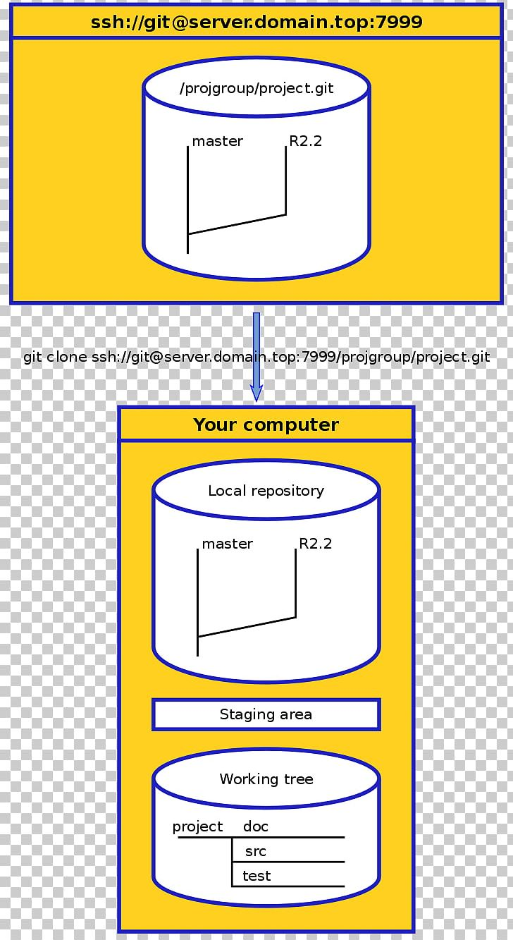 Repository Git Commit Cloning Paper PNG, Clipart, Angle