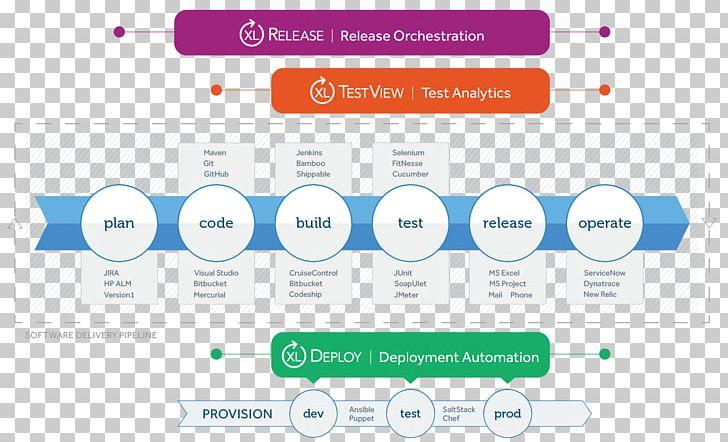 DevOps Software Testing Test Automation Selenium PNG, Clipart