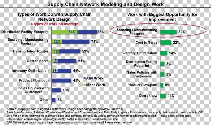 Supply Chain Management Network Planning And Design Manugistics Jda Software Png Clipart Area Business Computer Network