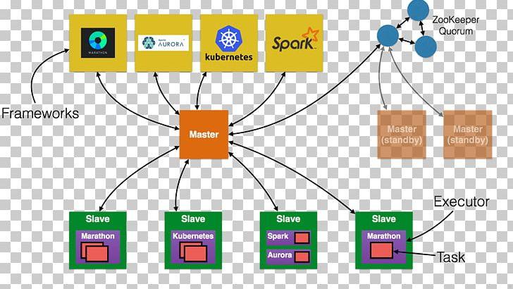 Apache Mesos Docker Apache Spark Computer Software Java PNG