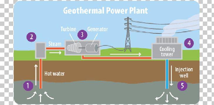 geothermal production diagram wiring diagram Commercial Geothermal Diagram geothermal energy power plant diagram wiring diagram readgeothermal power geothermal energy electricity generation png geothermal energy