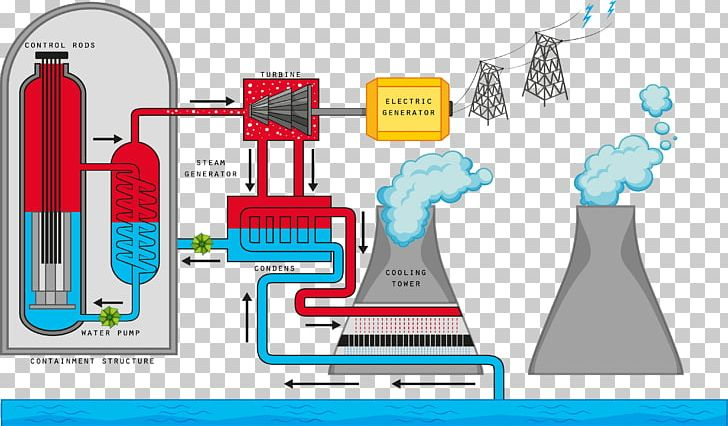 nuclear reactor nuclear reaction nuclear power nuclear Nuclear Fission Diagram image result for nuclear fission