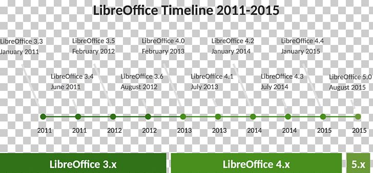 Libreoffice