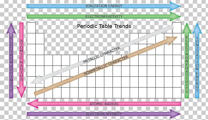 Periodic Trends Periodic Table Atomic Radius