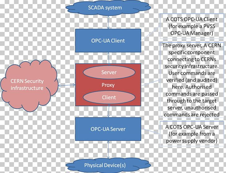 OPC Unified Architecture Open Platform Communications