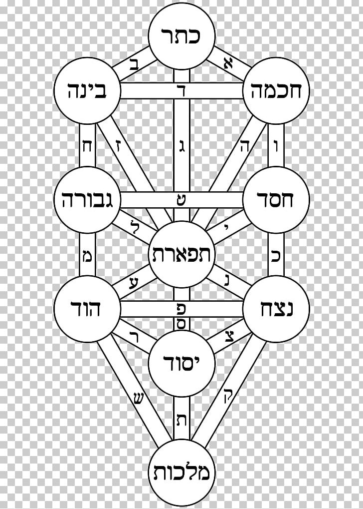 Kabbalah Tree Of Life Alchemy Sefirot Magic Png Clipart Alchemy Angle Area Binah Black And White See more ideas about kabbalah, tree of life, sacred geometry. kabbalah tree of life alchemy sefirot
