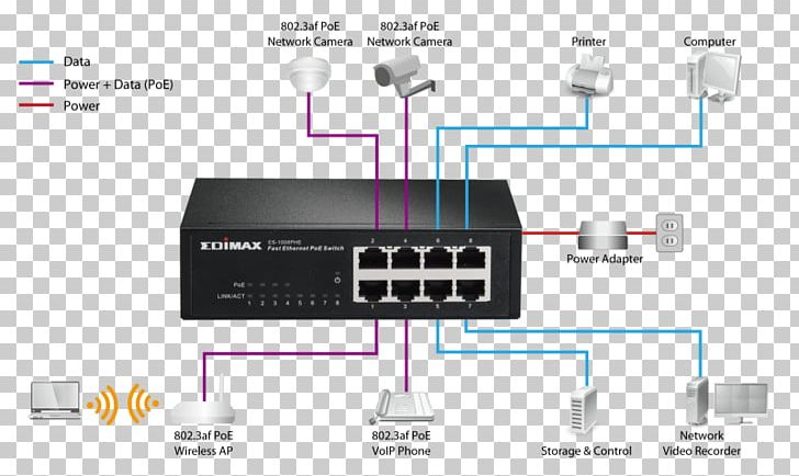 [SCHEMATICS_48IS]  Network Switch Power Over Ethernet Wiring Diagram Gigabit Ethernet PNG,  Clipart, Cable, Computer Network, Computer Network | Wiring Diagram For Gigabit Ethernet |  | IMGBIN.com