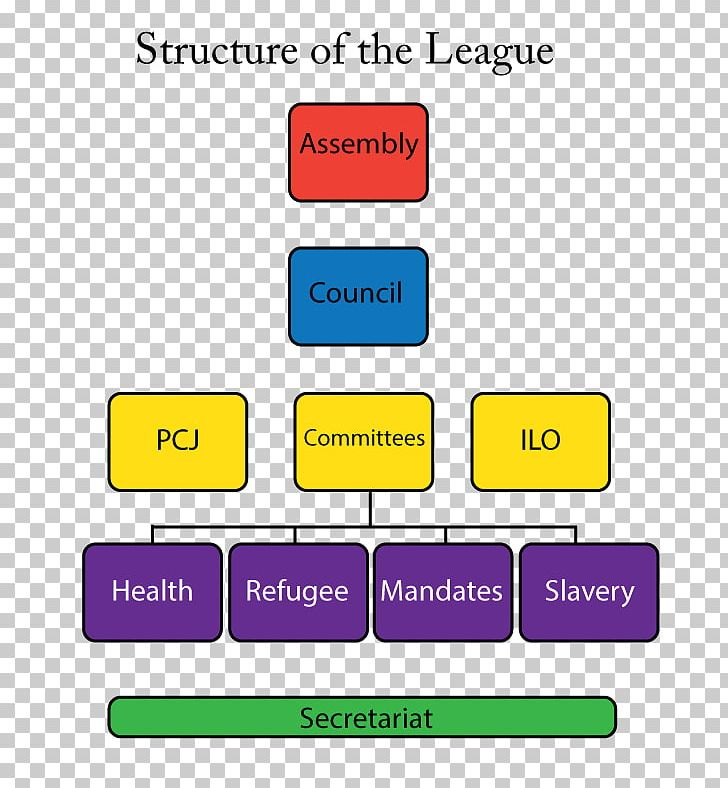 Organisation Of The League Of Nations International General Certificate Of Secondary Education Template Organization PNG, Clipart, Analysis, Angle, Area, Certificate Of Secondary Education, Curriculum Vitae Free PNG Download