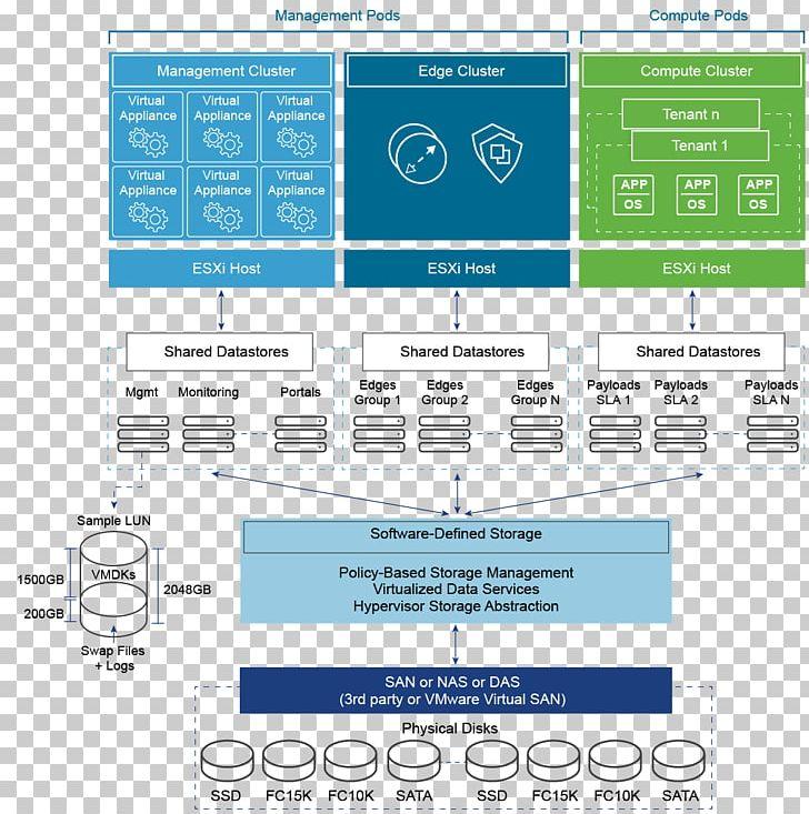 Organization Software Defined Data Center Vmware Diagram Computer Cluster Png Clipart Area Art Brand Computer Cluster