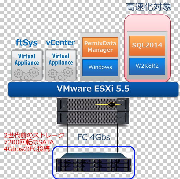 VMware ESXi VCenter Virtual Machine Computer Software VMware