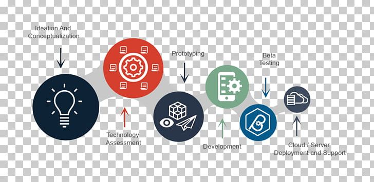 Technology Business Brand Computer Software PNG, Clipart, Brand, Business, Circle, Communication, Computer Software Free PNG Download