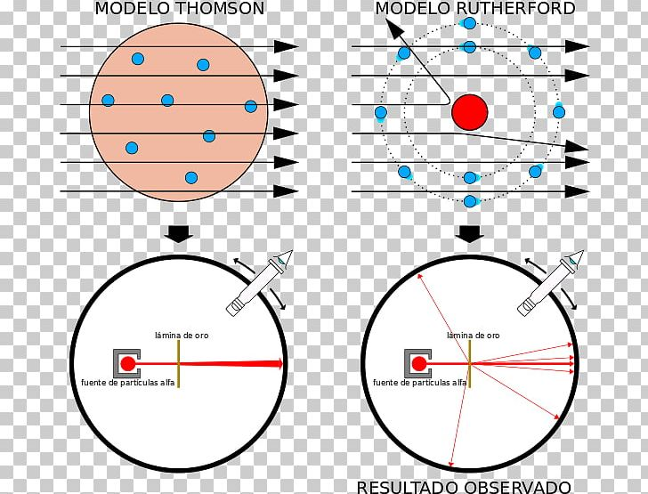 Geiger–Marsden Experiment Rutherford Model Plum Pudding Model Alpha Particle PNG, Clipart, Alpha Particle, Angle, Area, Atom, Atomic Theory Free PNG Download