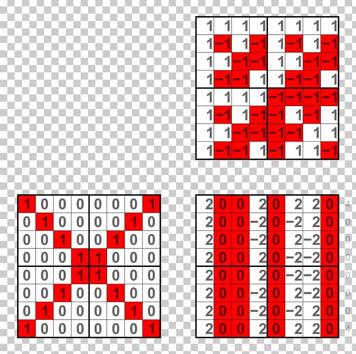 Digital Wavelet Transform Discrete Cosine Transform Forgery PNG, Clipart, Algorithm, Angle, Area, Boolean Function, Calculation Free PNG Download