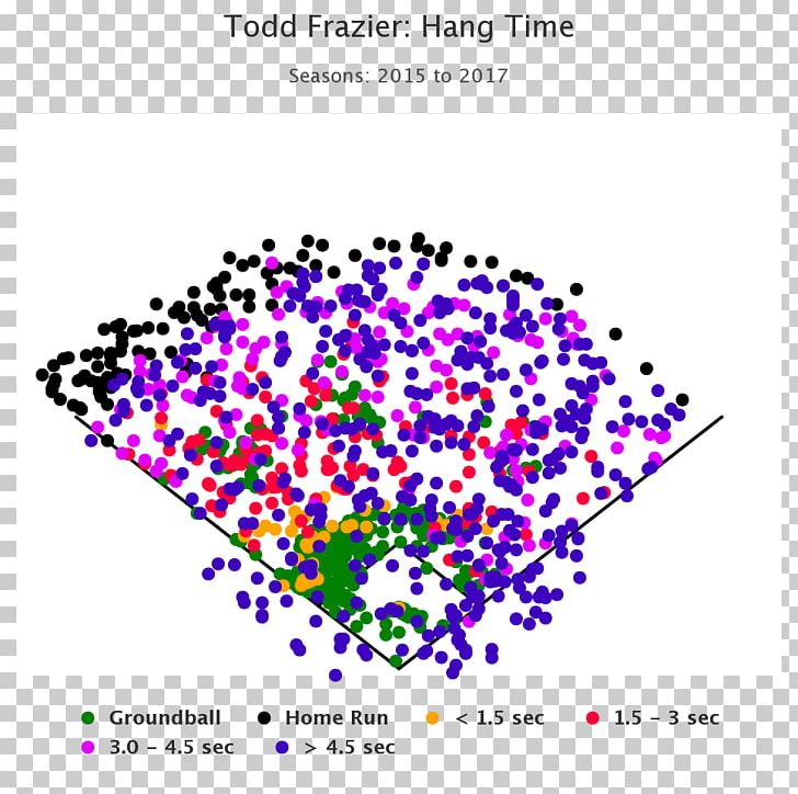 New York Yankees MLB Home Run Hit Chart PNG, Clipart, Albert Pujols, Area, Brett Gardner, Chart, Circle Free PNG Download