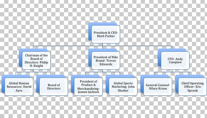 Organizational chart nike hurley international organizational