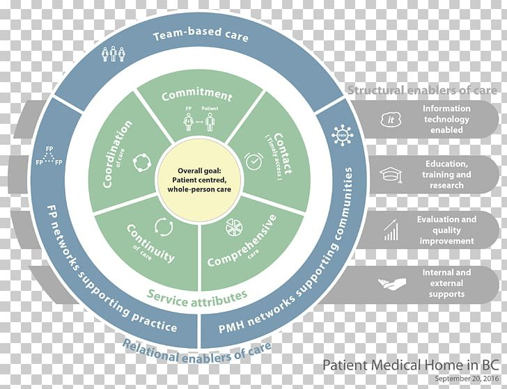 Primary Care Health Care Medical Home Patient Png Clipart Brand Circle Diagram Family Medicine Health Free