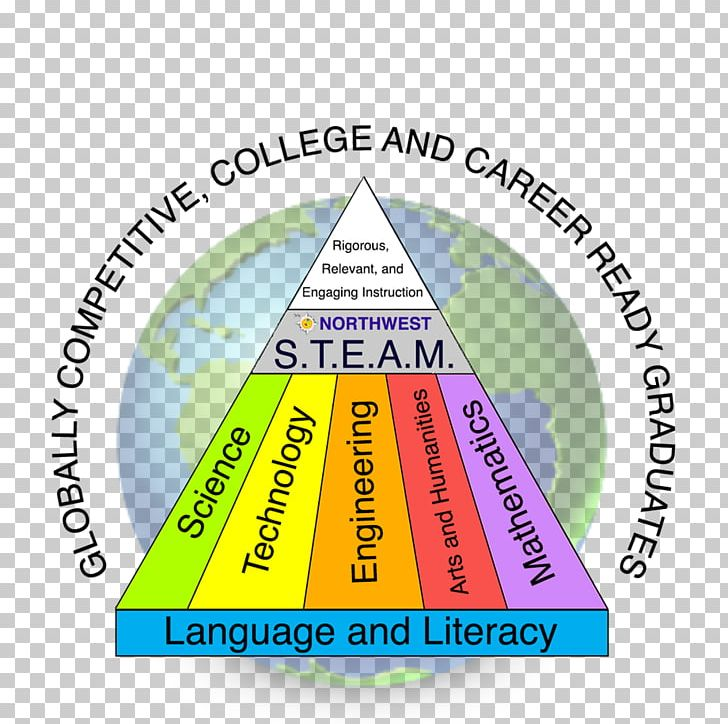 Education STEAM Fields Teacher Science PNG, Clipart, Area, Brand, Diagram, Education, Engineering Free PNG Download