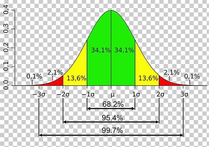 Standard Deviation Variance Probability Distribution Normal