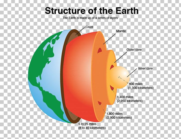 Crust Earth U0026 39 S Spheres Inner Core Structure Png  Clipart  Atmosphere Of Earth  Circle  Crust