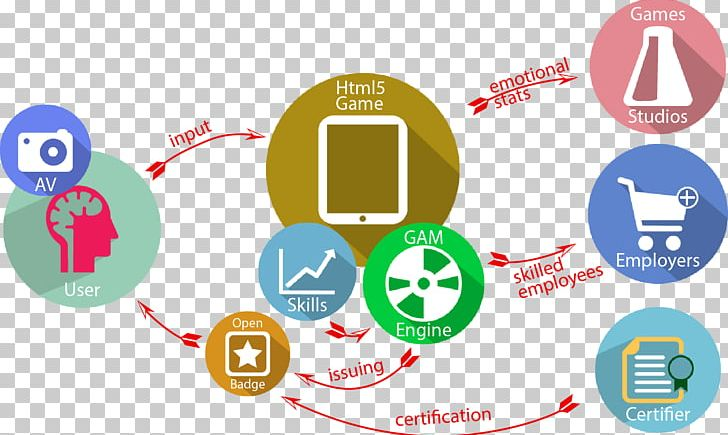 Soft Skills Learning Training Gamification Png Clipart Badge Brand Certification Circle Communication Free Png Download