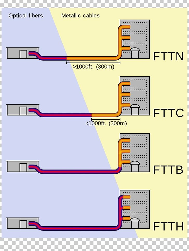 Fiber To The X Optical Fiber Fiber-optic Communication Telecommunication PNG, Clipart, Angle, Broadband, Broadband Internet Access, Cable Television, Computer Network Free PNG Download