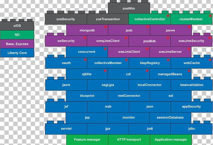 IBM WebSphere Application Server Java Persistence API CICS PNG