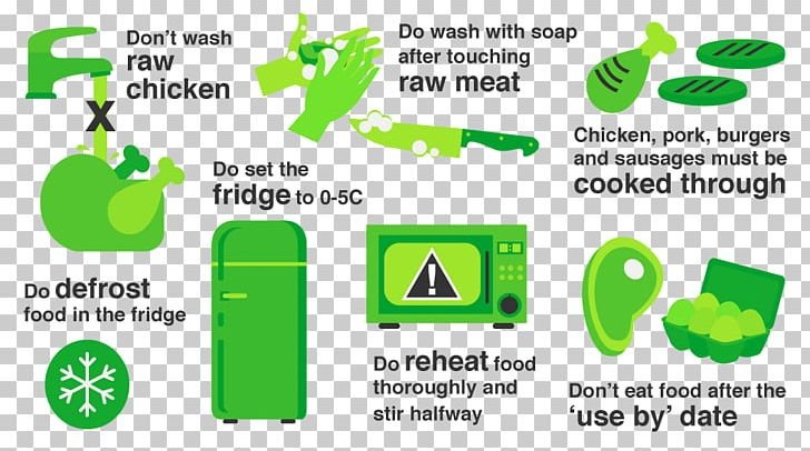 Food Poisoning Raw Foodism Eating PNG, Clipart, Brand