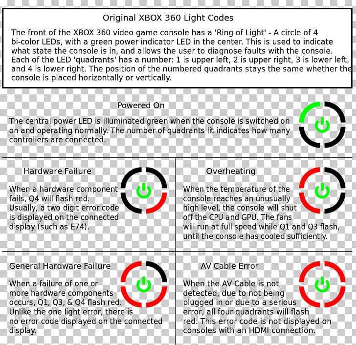 Problemas Técnicos Del Xbox 360 Video Game Consoles Xbox 360