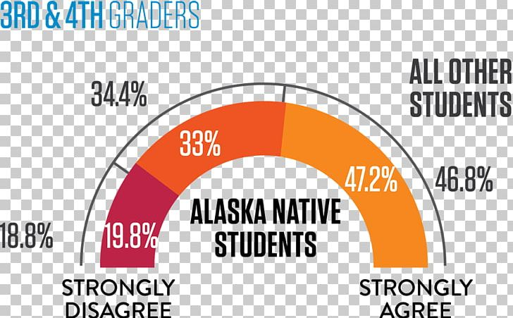Grading In Education School Organization Student PNG, Clipart, Alaska Natives, Area, Brand, Circle, Diagram Free PNG Download