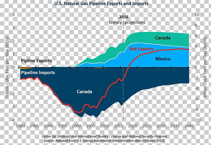 Natural Gas Pipeline Transport International Energy Agency Export - Map-of-natural-gas-pipelines-in-us