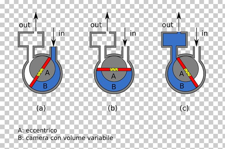 Vacuum Pump Rotary Vane Pump Hydraulics PNG, Clipart, Circle ... on air operated diaphragm pump diagram, ball pump diagram, scroll pump diagram, submersible pump diagram, impeller pump diagram, case pump diagram, turbomolecular pump diagram, hamilton pump diagram, industrial pump diagram, filter pump diagram, liquid vacuum pump diagram, vortex pump diagram, hydraulic pump diagram, screw pump diagram, vane pumps how they work, two stage pump diagram, horizontal pump diagram, progressing cavity pump diagram, variable volume pump diagram, gerotor pump diagram,