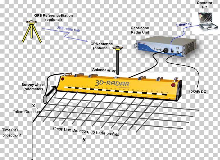 Ground-penetrating Radar 3D Radar Music PNG, Clipart, 3d