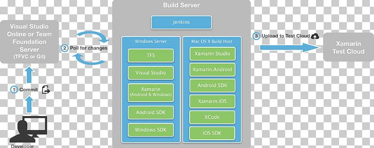 Microsoft Visual Studio Team Foundation Server Continuous Integration Visual Studio Application Lifecycle Management Xamarin PNG, Clipart, Brand, Computer, Continuous Integration, Crossplatform, Diagram Free PNG Download