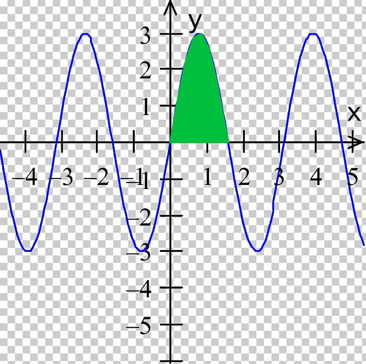 Integral Mathematics Graph Of A Function Area Graphing