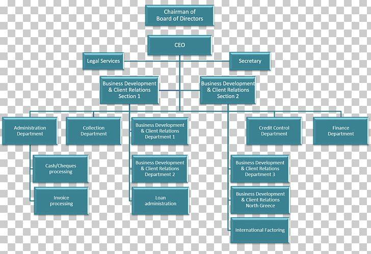 Organizational Chart Diagram Organizational Structure Png Clipart Brac Brand Business Chart Diagram Free Png Download