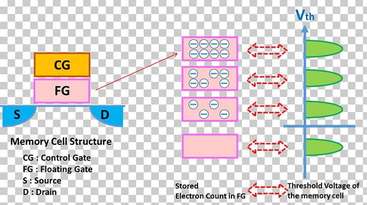 Diagram Flash Memory NAND-Flash Computer Data Storage Secure