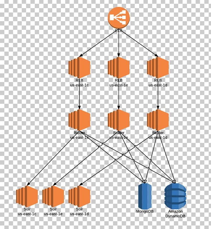 Architecture Amazon Web Services Amazon Dynamodb Scalability