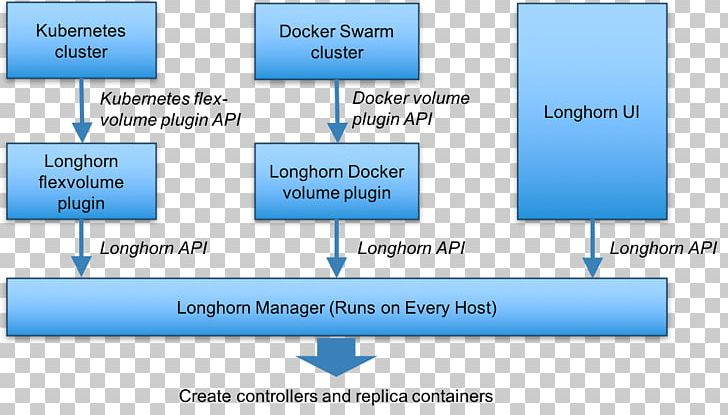 Docker Kubernetes Microservices Minio Rancher Labs PNG