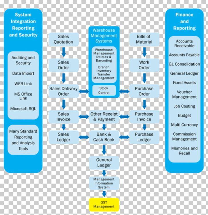 Flowchart Enterprise Resource Planning Process Flow Diagram