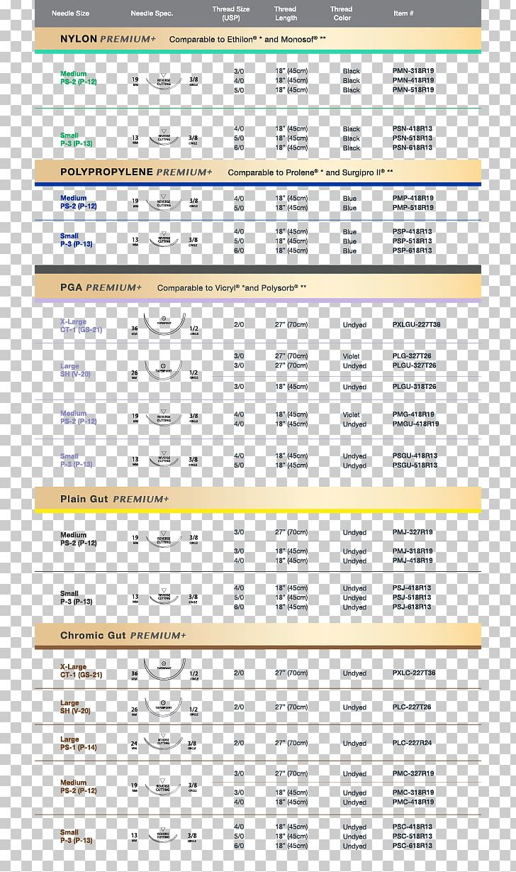 Surgical Suture Suture Materials Comparison Chart Ethicon