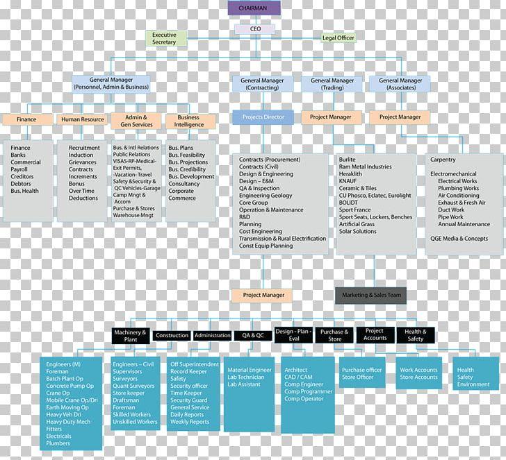 Organizational Chart Qatar Corporation PNG, Clipart, Brand