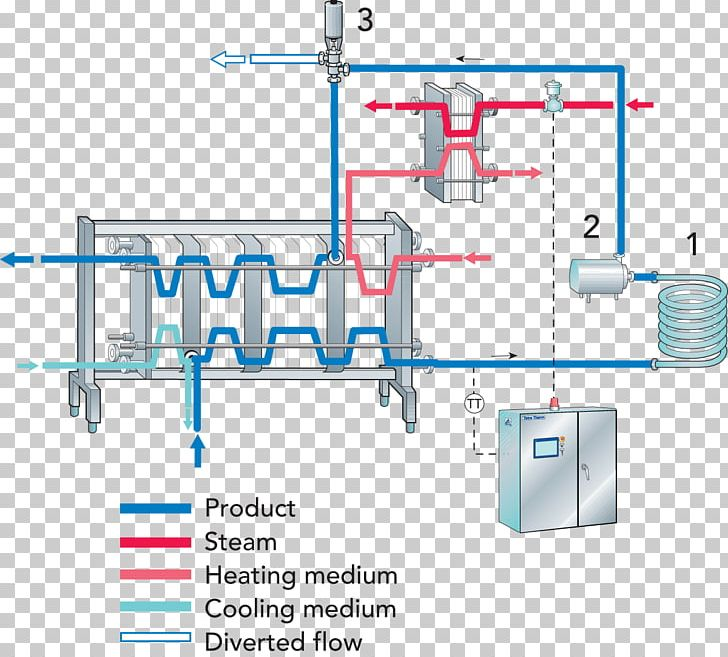 Pasteurisation Process Flow Diagram Heat Exchanger Png Clipart Angle Area Boiler Computer Network Cooling Tower Free