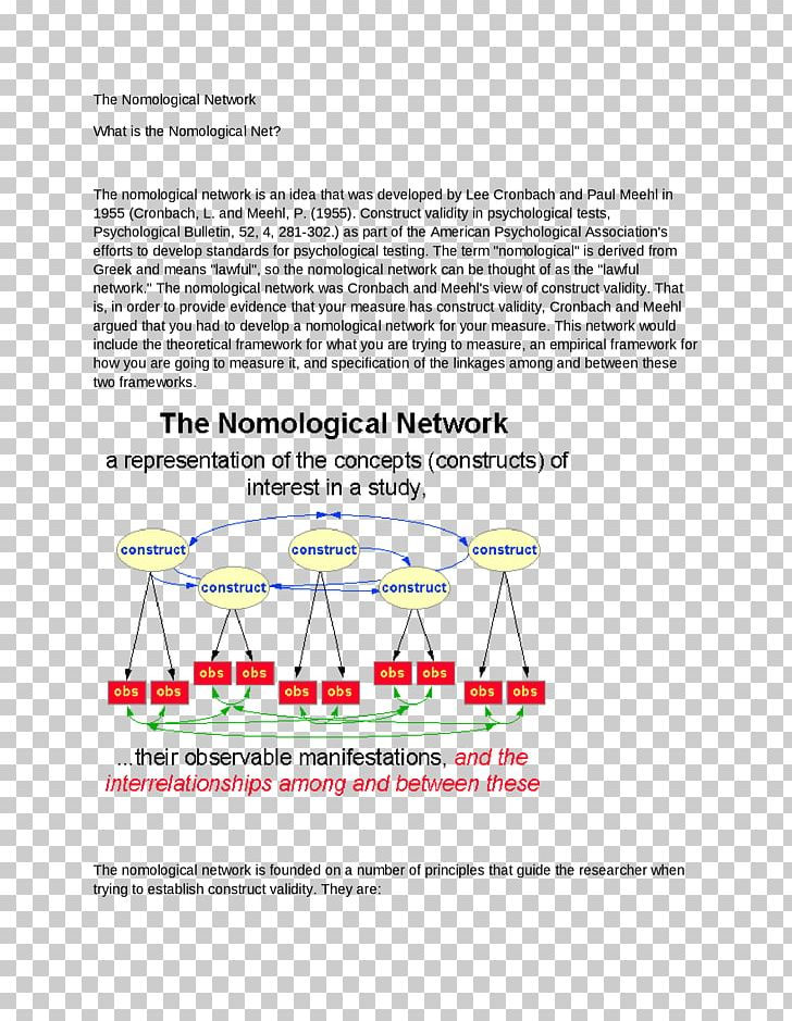 Nomological Network Construct Research Validity Png Clipart Area Construct Construct Validity Definition Diagram Free Png Download