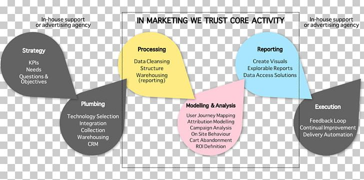 Data Science Marketing Information Data Mapping PNG, Clipart