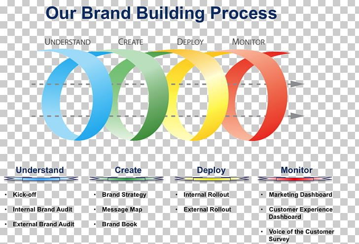 Brand Management Positioning Strategy Marketing PNG, Clipart, Brand, Brand Identity, Branding Agency, Brand Management, Brand Strategy Free PNG Download