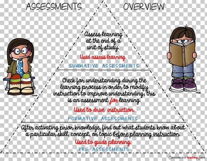 Cartoon Educational Assessment Point Png Clipart Area Assessment Cartoon Cone Diagram Free Png Download Lab safety cartoon assessment worksheet. assessment cartoon cone diagram