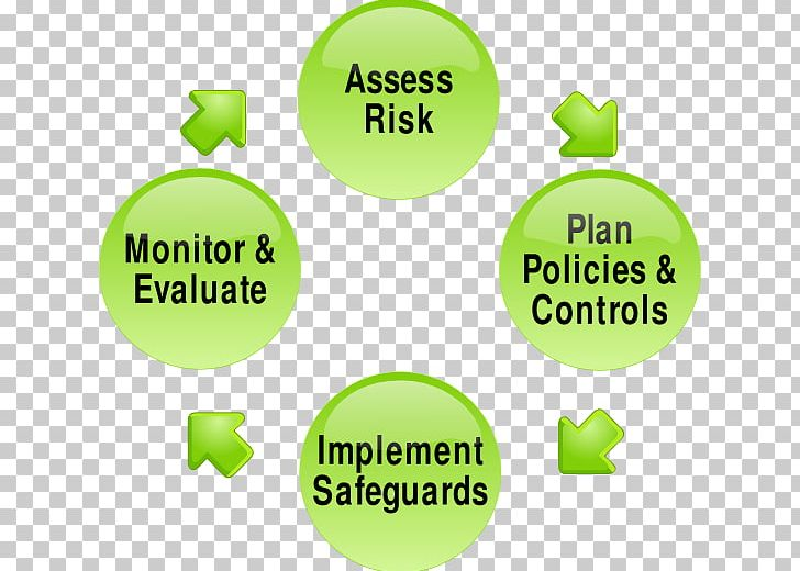 Risk Management Plan Risk Assessment PNG, Clipart, Brand, Business, Business Plan, Communication, Embracing Lives Free PNG Download