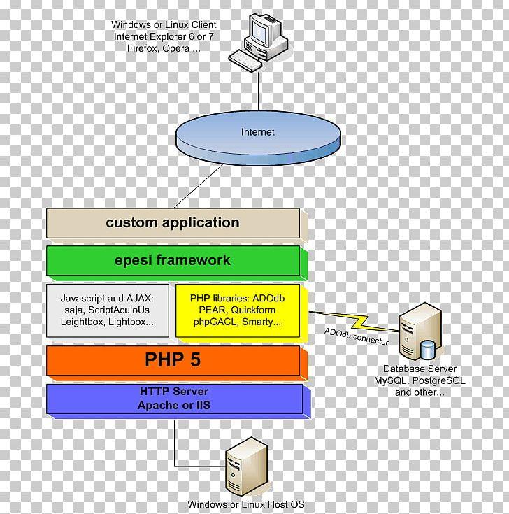 Diagram WampServer XAMPP LAMP PNG, Clipart, Angle, Apache Http