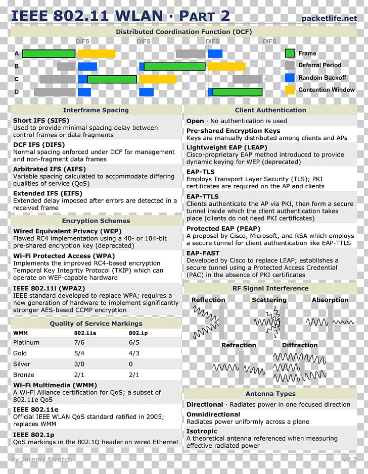 networking protocols cheat sheet